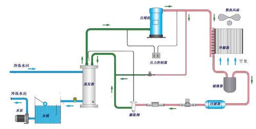风冷式冷水机工作原理图