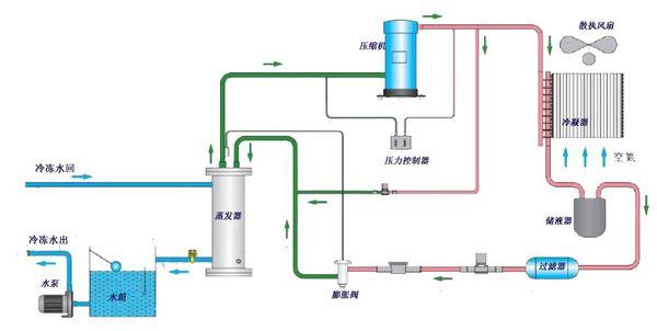 风冷式冷水机组工作原理图