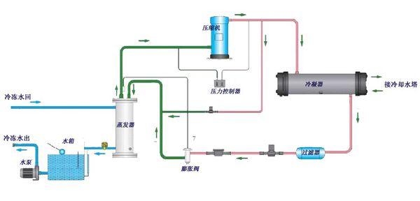 水冷式冷水机组工作原理图